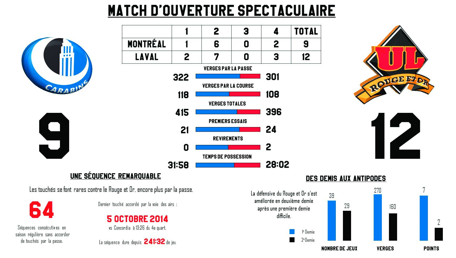 Infographie : Guillaume Villemaire