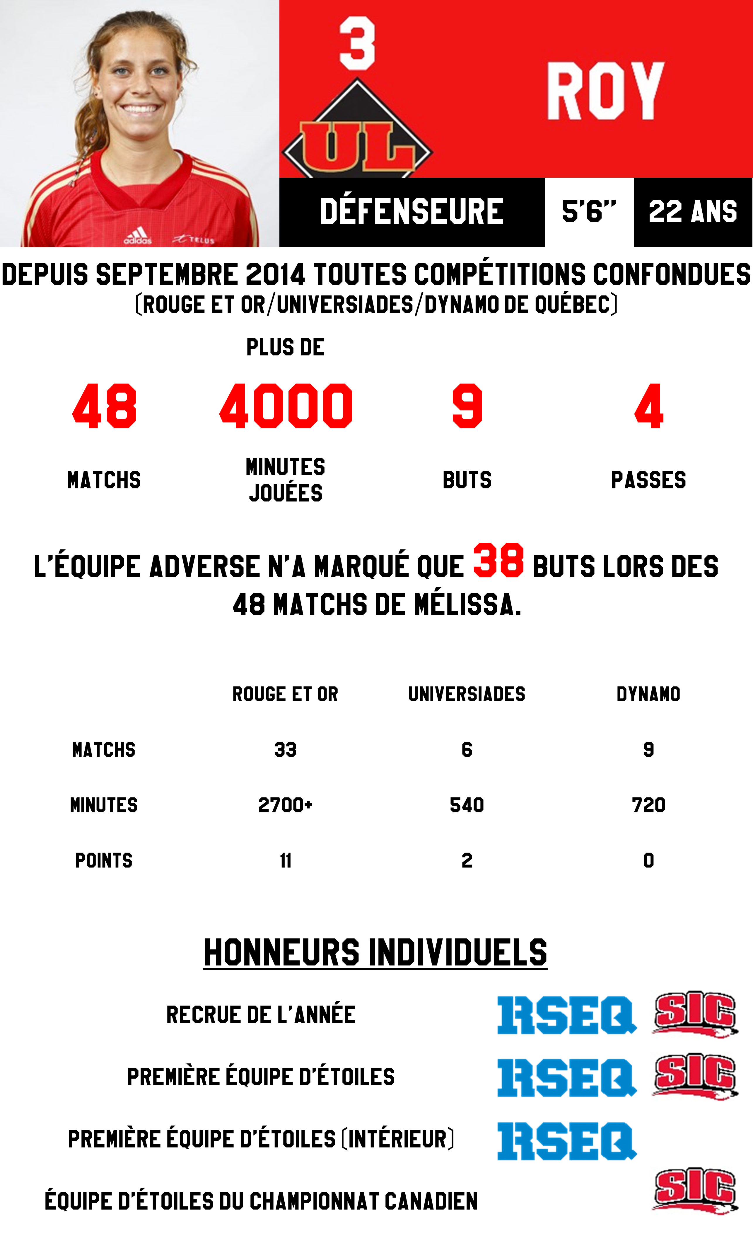 MelissaRoy---Infographie-Guillaume-Villemaire