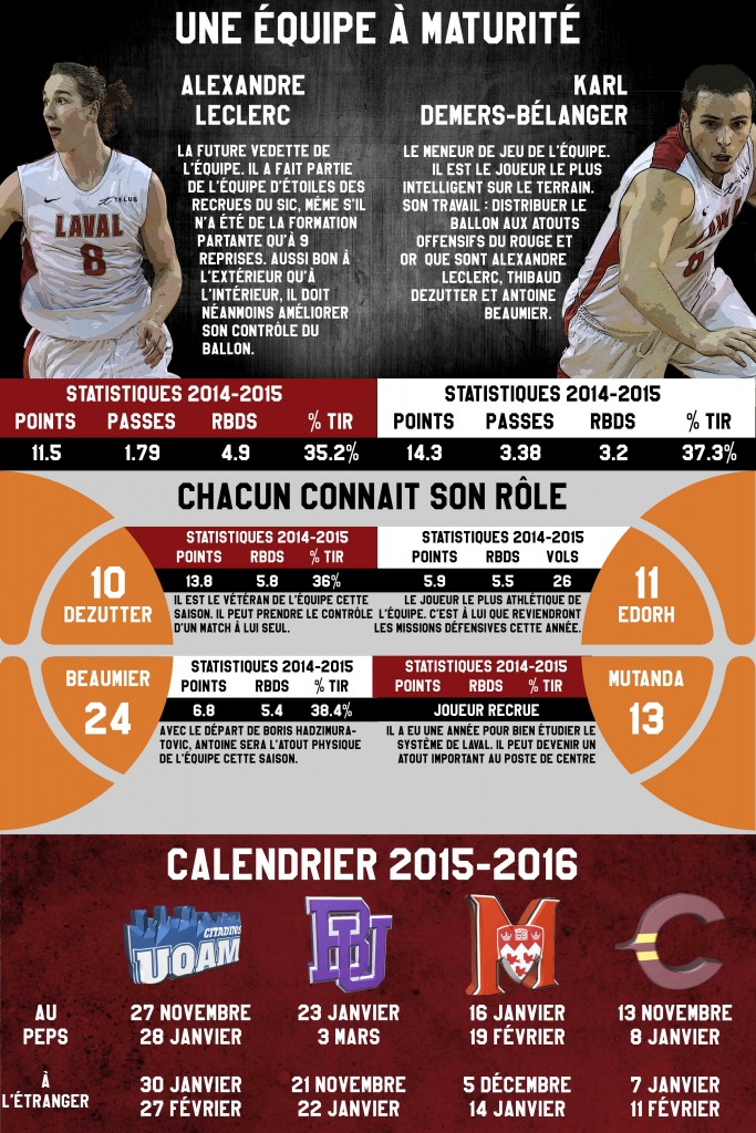 Basketball Hommes- Infographie Guillaume Villemaire